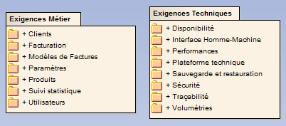 diagramme de packages de packages - enterprise architect