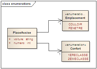 association enumeration - enterprise architect