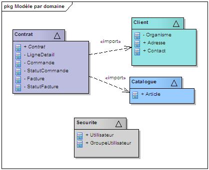 diagramme de paquetage pim mda
